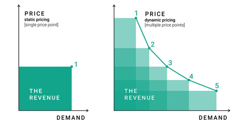 Lead-time Pricing
